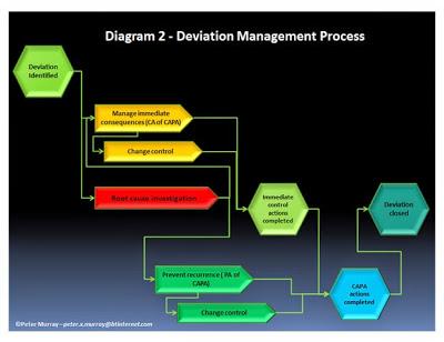 change control in pharma industry pdf