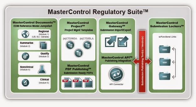 Regulatory Affairs & Regulatory Operations: The Air Traffic Control