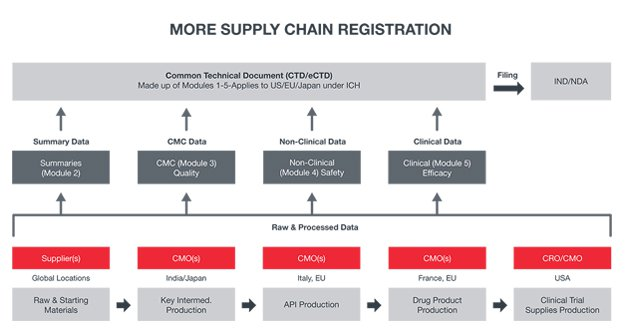 Diagram of a physical supply chain based on the requirements for a Common Technical Document (CTD).