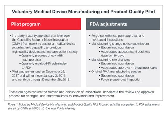 2018-bl-voluntary-medical-device-manfucaturing-and-product-quality-pilot-page-image