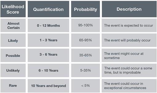 withsomuchriskmanagement-likelihood-graphic.jpg