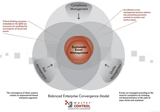 Balanced Enterprise Convergence Model