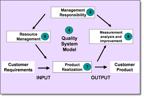 Overview Of Iso   Medical Device Quality Management System