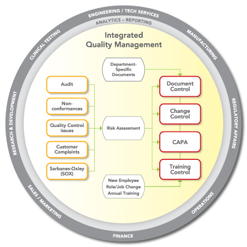 Automating Document Control Processes To Comply With FDA And ISO - Document management process