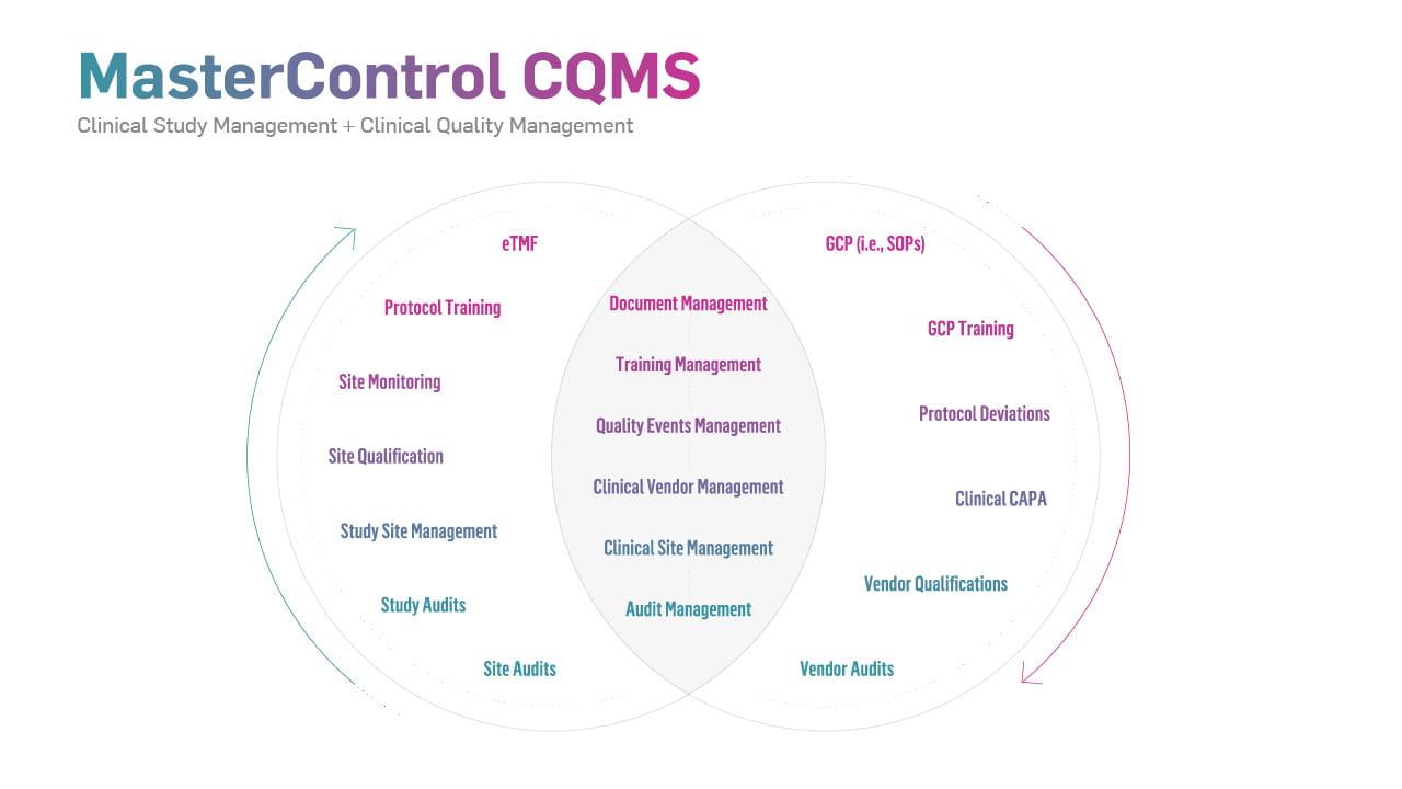 diagram-cqms