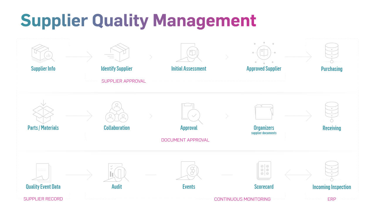 diagram-supplier-quality-management