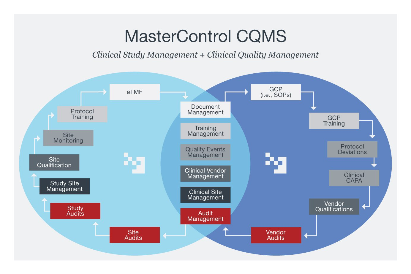 Clinical Quality Management Software Systems