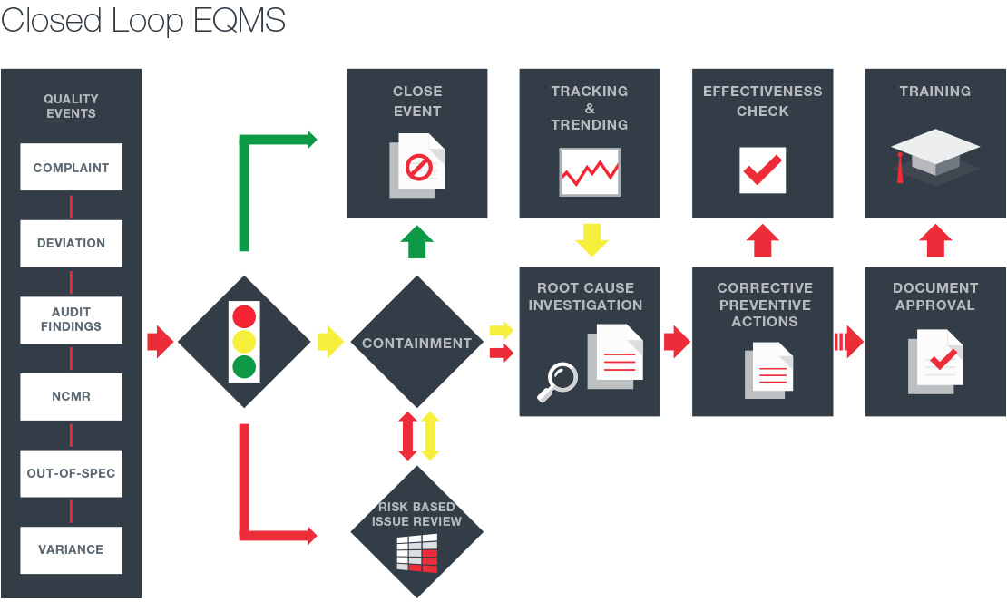 Closed loop quality management system process flow using MasterControl's Enterprise Quality Management Software System (EQMS)