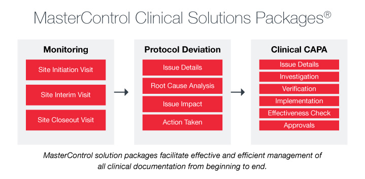 Clinical Solutions Packages