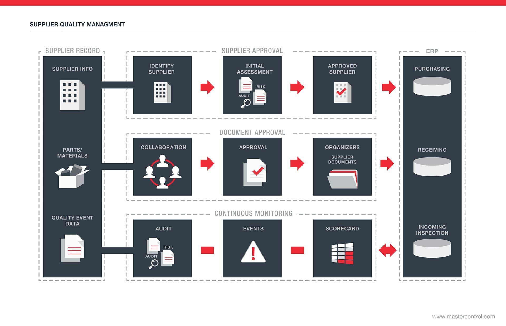 supplier rating and relationship diagram program